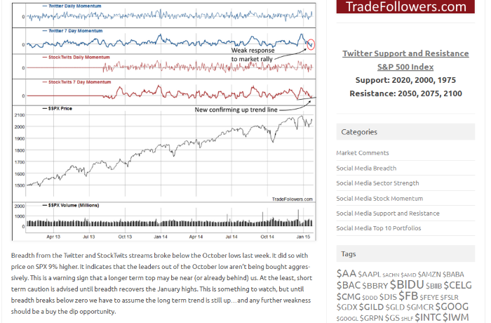 Blog about Twitter and StockTwits sentiment