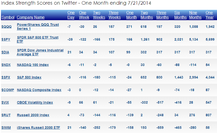 Relative strength of stock market indexes on Twitter